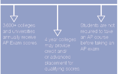 AP exam registration continues for students